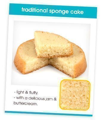 Sponge Cake Recipe Card